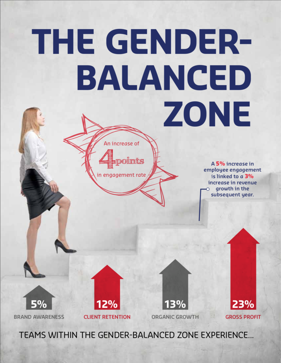 The Gender-Balanced Zone Graph, Showing the Positive Effects