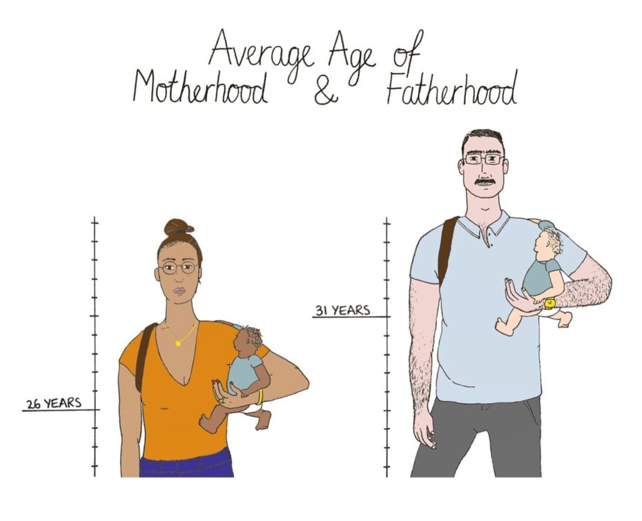 The Average Age of Motherhood and Fatherhood are 26 years and 31 years respectively