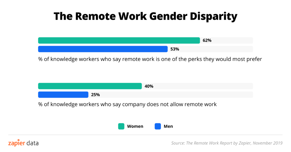 Remote Work Gender Disparity Chart, with More Women Preferring Remote Work