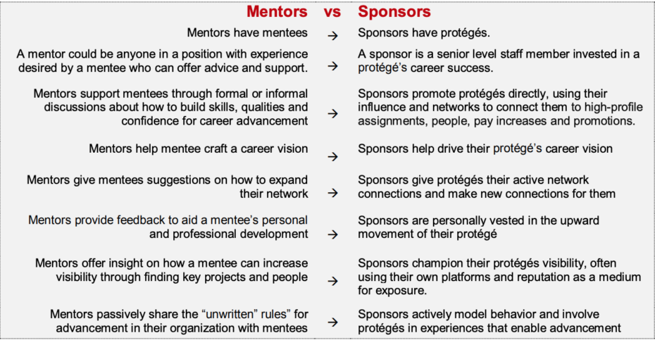 Mentors Vs. Sponsors Comparison
