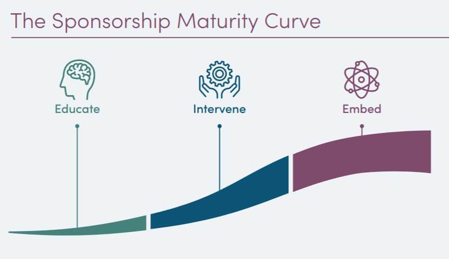 Sponsorship Maturity Curve
