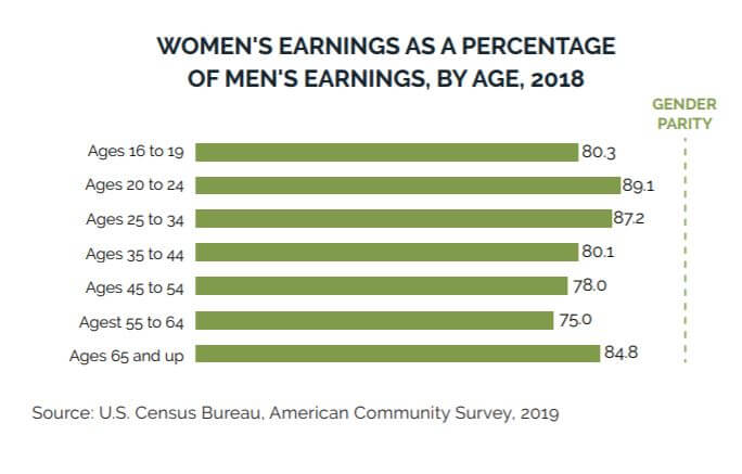 Women's earnings compared to men's